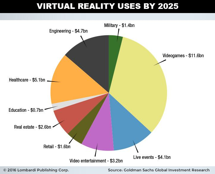 virtual-reality-use-by-2025-stats